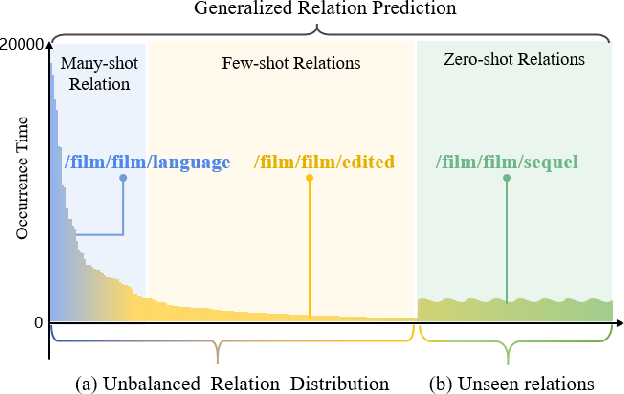 Figure 1 for Generalized Relation Learning with Semantic Correlation Awareness for Link Prediction