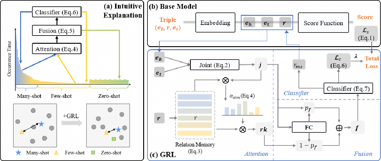 Figure 3 for Generalized Relation Learning with Semantic Correlation Awareness for Link Prediction