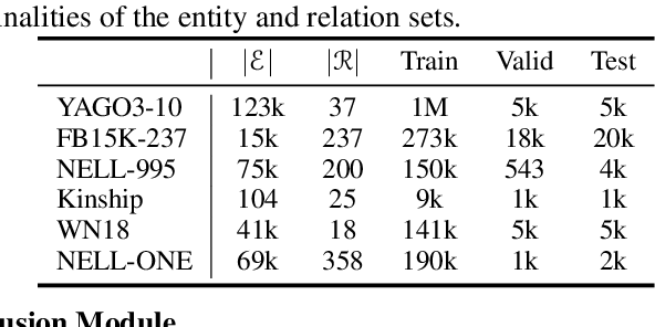 Figure 2 for Generalized Relation Learning with Semantic Correlation Awareness for Link Prediction