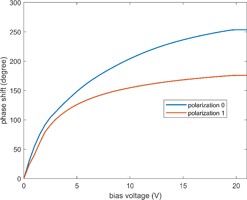 Figure 3 for Design and Implementation of MIMO Transmission Based on Dual-Polarized Reconfigurable Intelligent Surface