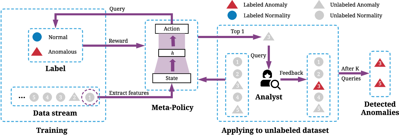 Figure 2 for Meta-AAD: Active Anomaly Detection with Deep Reinforcement Learning