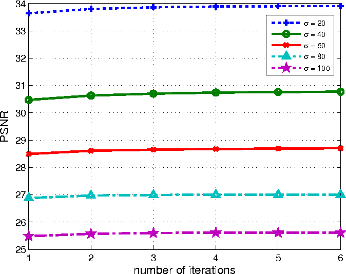 Figure 3 for Adaptive Image Denoising by Mixture Adaptation