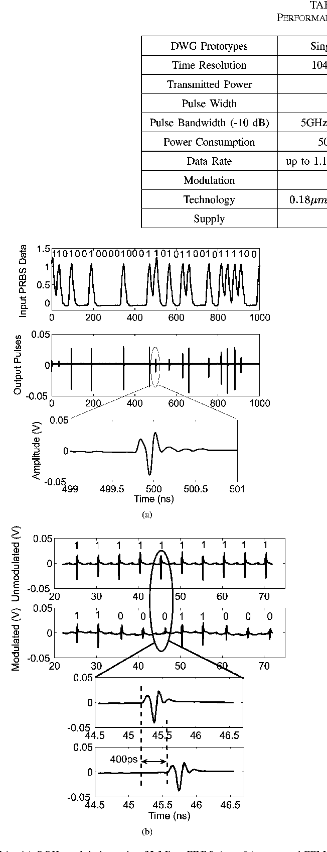 Distributed Waveform Generator A New Circuit Technique For Ultra Impulse Modulated Infrared Transmitter Wideband Pulse Generation Shaping And Modulation Semantic Scholar
