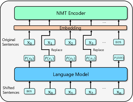 Figure 1 for Soft Contextual Data Augmentation for Neural Machine Translation