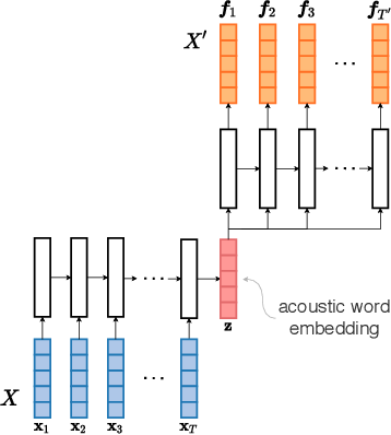 Figure 1 for Acoustic word embeddings for zero-resource languages using self-supervised contrastive learning and multilingual adaptation