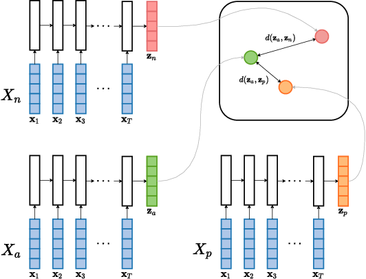 Figure 3 for Acoustic word embeddings for zero-resource languages using self-supervised contrastive learning and multilingual adaptation
