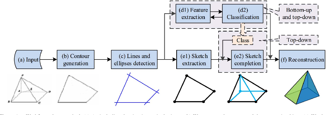 Figure 1. Workflow of our method. (a) A single line drawing image is the input. (b) We generate the contour of the geometric object. (c) We detect lines and ellipses within the contour of the geometric object. (d1) We extract geometric features based on the detected lines and ellipses. (d2) We classify the geometric object by a bottom-up and top-down process. (e1) We extract sketch from the contour according to the detected lines and ellipses. (e2) We complete the sketch according to the geometric object's class in a top-down manner. (f) We optimize an objective function to accomplish reconstruction.