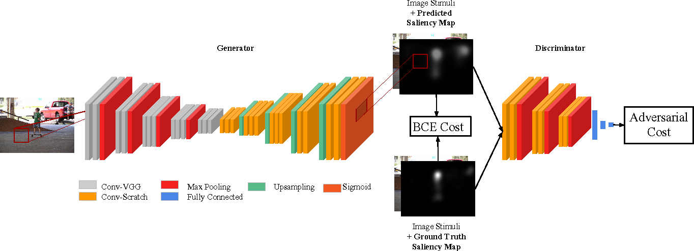 Figure 3 for SalGAN: Visual Saliency Prediction with Generative Adversarial Networks
