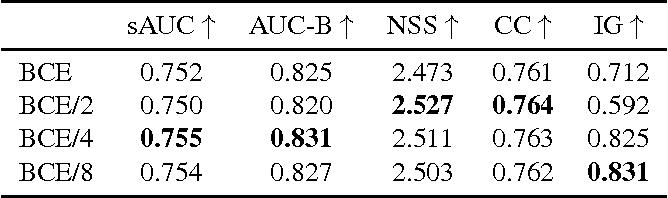 Figure 4 for SalGAN: Visual Saliency Prediction with Generative Adversarial Networks