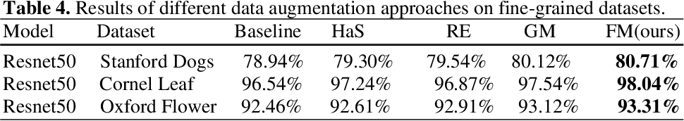 Figure 3 for FenceMask: A Data Augmentation Approach for Pre-extracted Image Features