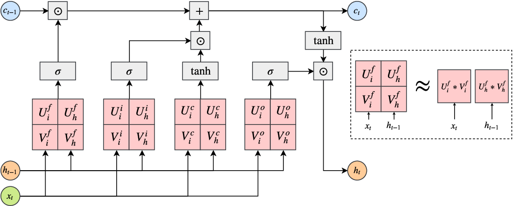 Figure 1 for On the Effectiveness of Low-Rank Matrix Factorization for LSTM Model Compression