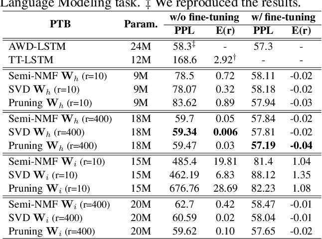 Figure 2 for On the Effectiveness of Low-Rank Matrix Factorization for LSTM Model Compression