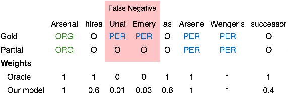 Figure 1 for Named Entity Recognition with Partially Annotated Training Data