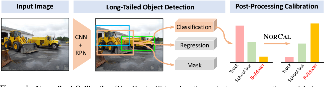 Figure 1 for On Model Calibration for Long-Tailed Object Detection and Instance Segmentation
