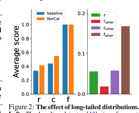 Figure 3 for On Model Calibration for Long-Tailed Object Detection and Instance Segmentation