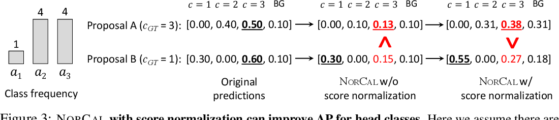 Figure 4 for On Model Calibration for Long-Tailed Object Detection and Instance Segmentation