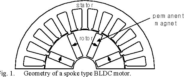 Design Of Spoke Type Bldc Motors With High Power Density For