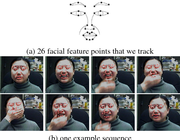Figure 1 for Facial Feature Tracking under Varying Facial Expressions and Face Poses based on Restricted Boltzmann Machines
