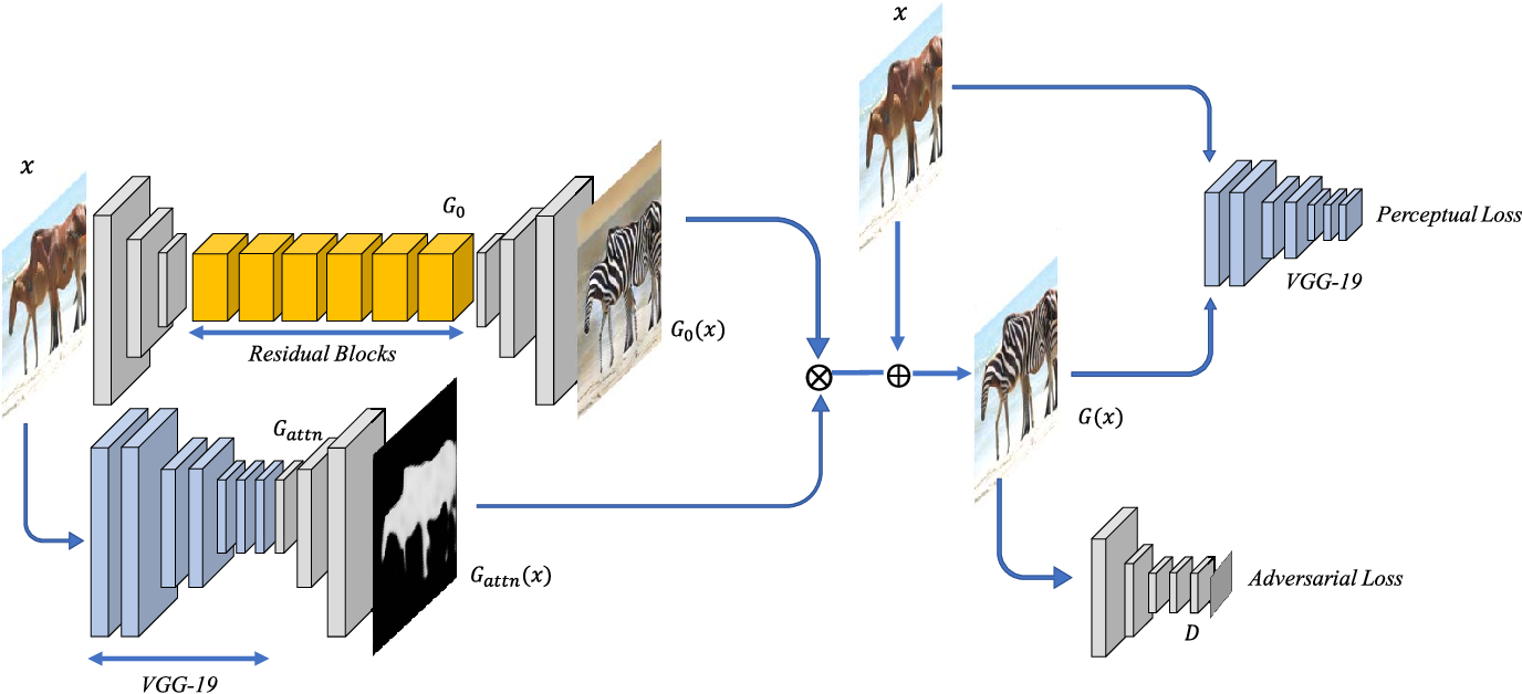 Figure 4 for Show, Attend and Translate: Unsupervised Image Translation with Self-Regularization and Attention