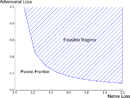 Figure 1 for Architecture Selection via the Trade-off Between Accuracy and Robustness
