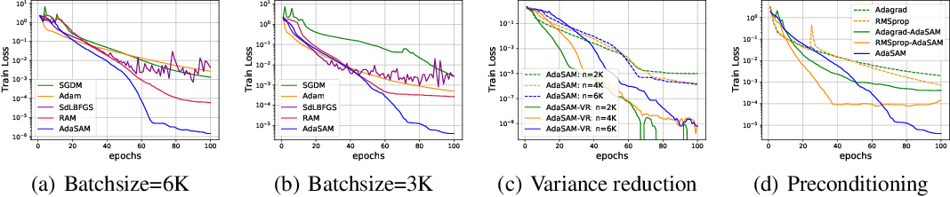 Figure 1 for Stochastic Anderson Mixing for Nonconvex Stochastic Optimization