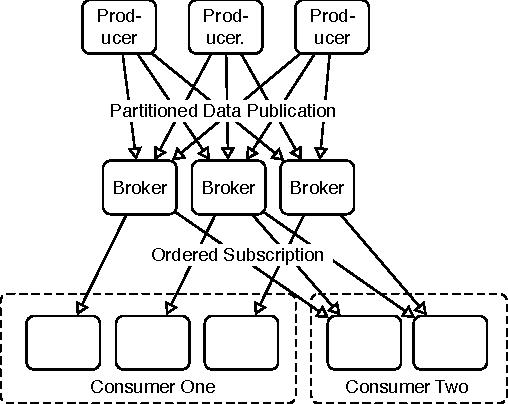 Figure 1: The physical layout of a Kafka cluster. This figure depicts several producer processes sending data to a single multi-broker Kafka cluster with two clustered subscribers.
