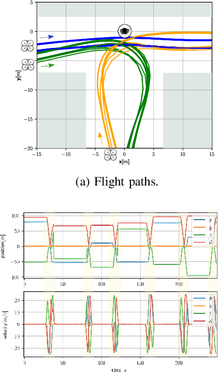 Figure 2 for A Path Planning Framework for a Flying Robot in Close Proximity of Humans