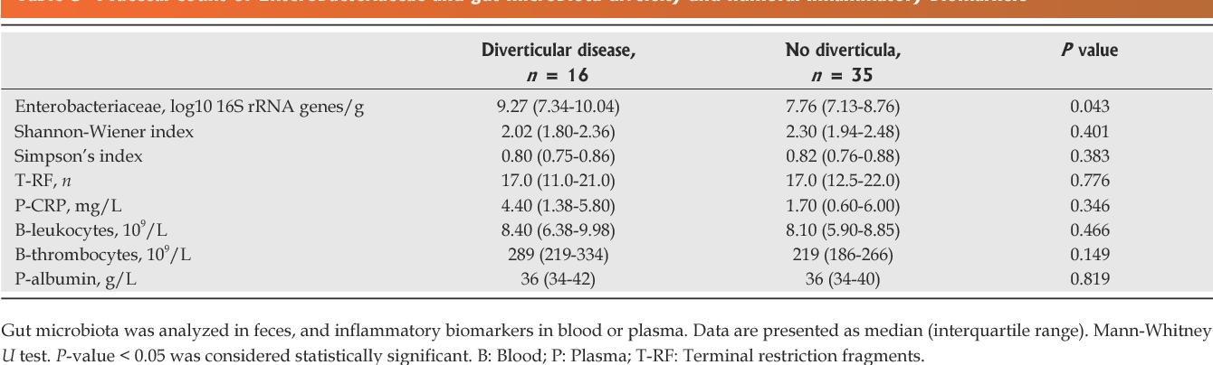 PDF] Abundance of Enterobacteriaceae in the colon mucosa in