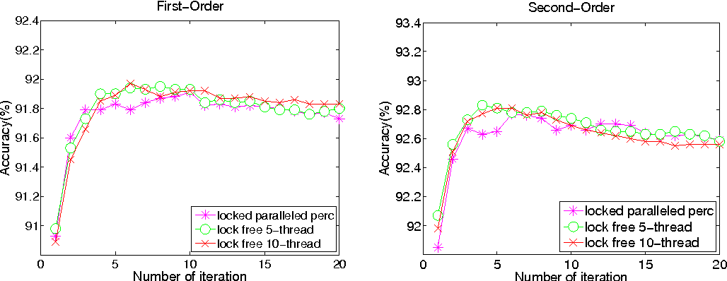 Figure 2 for Lock-Free Parallel Perceptron for Graph-based Dependency Parsing