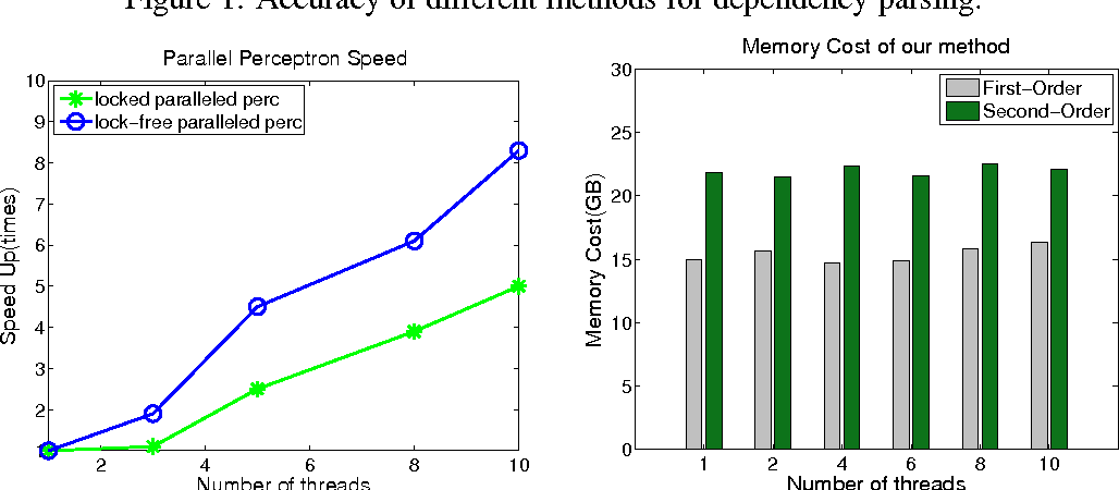 Figure 4 for Lock-Free Parallel Perceptron for Graph-based Dependency Parsing