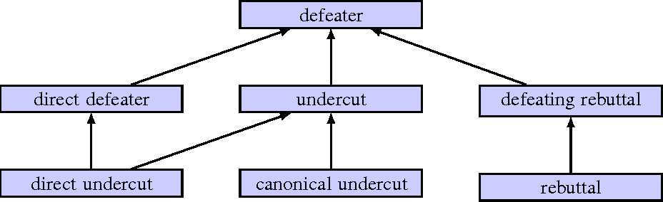 Figure 1 for Measuring Inconsistency in Argument Graphs