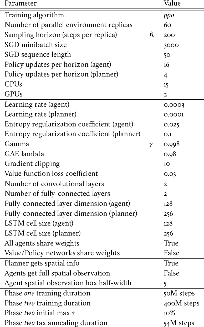 Figure 4 for The AI Economist: Improving Equality and Productivity with AI-Driven Tax Policies