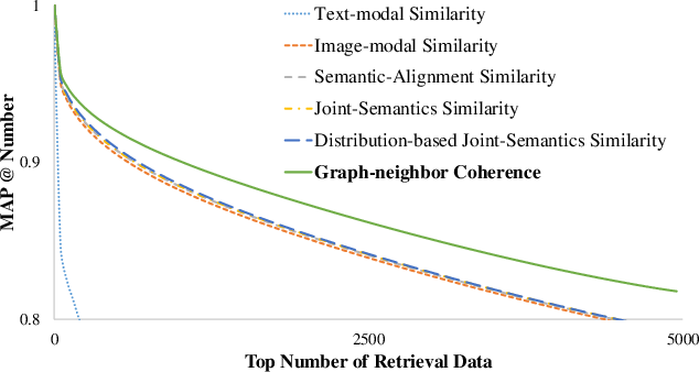 Figure 3 for Comprehensive Graph-conditional Similarity Preserving Network for Unsupervised Cross-modal Hashing