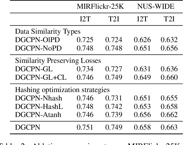 Figure 4 for Comprehensive Graph-conditional Similarity Preserving Network for Unsupervised Cross-modal Hashing