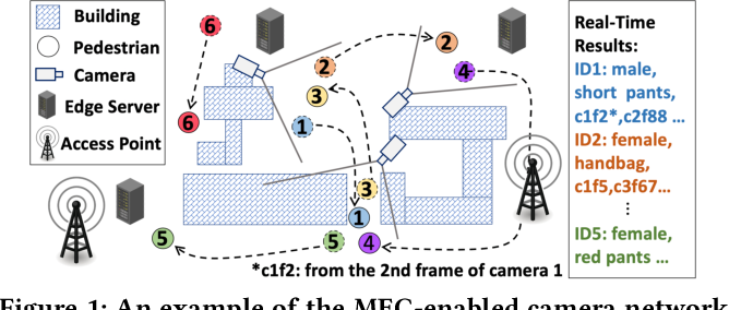 Figure 1 for Identity-Aware Attribute Recognition via Real-Time Distributed Inference in Mobile Edge Clouds