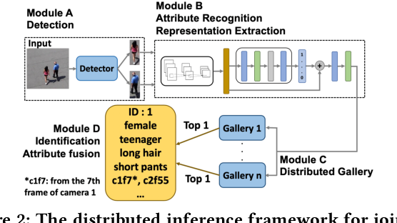 Figure 3 for Identity-Aware Attribute Recognition via Real-Time Distributed Inference in Mobile Edge Clouds