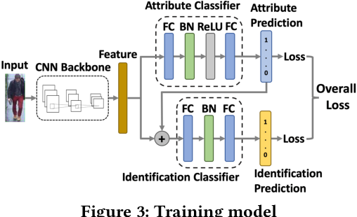Figure 4 for Identity-Aware Attribute Recognition via Real-Time Distributed Inference in Mobile Edge Clouds