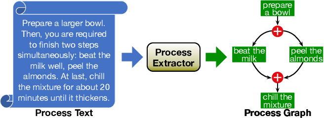 Figure 1 for Process Extraction from Texts via Multi-Task Architecture