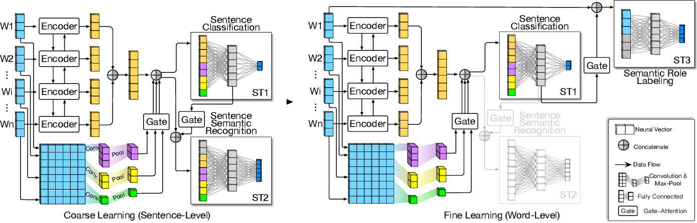Figure 3 for Process Extraction from Texts via Multi-Task Architecture