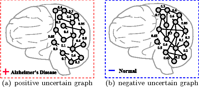 Figure 1 for Discriminative Feature Selection for Uncertain Graph Classification