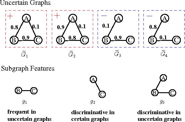 Figure 3 for Discriminative Feature Selection for Uncertain Graph Classification