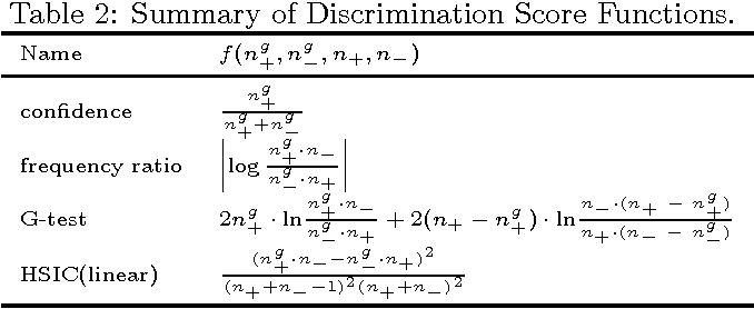 Figure 4 for Discriminative Feature Selection for Uncertain Graph Classification