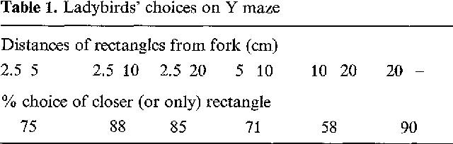 Table 1. Ladyb i rds ' choices on Y maze