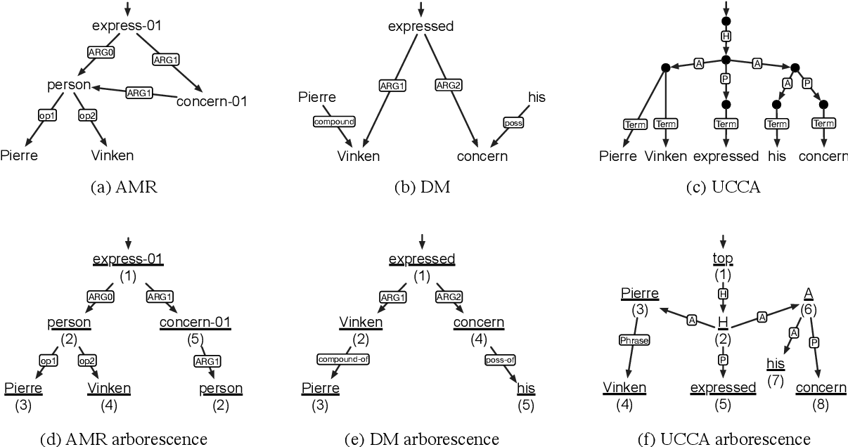 Figure 1 for Broad-Coverage Semantic Parsing as Transduction