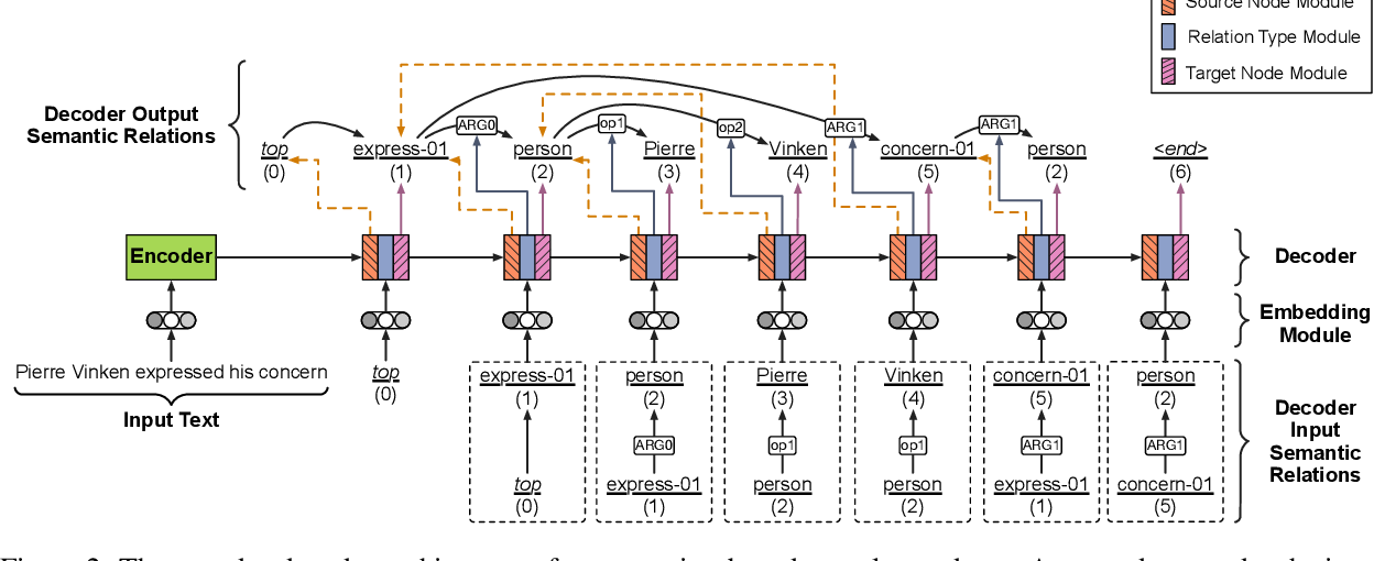 Figure 3 for Broad-Coverage Semantic Parsing as Transduction