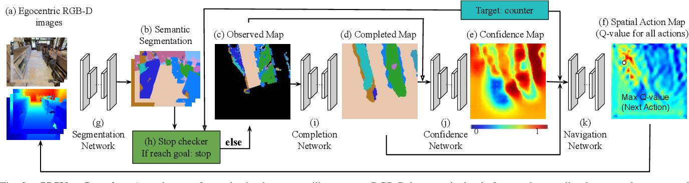Figure 2 for SSCNav: Confidence-Aware Semantic Scene Completion for Visual Semantic Navigation