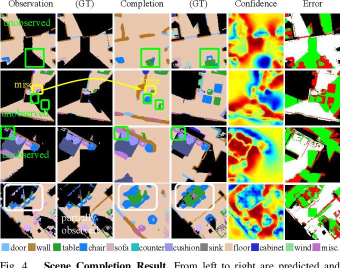 Figure 4 for SSCNav: Confidence-Aware Semantic Scene Completion for Visual Semantic Navigation