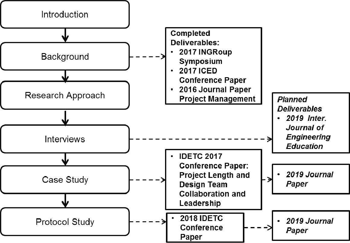 PDF] Engineering Design Team Leadership in Undergraduate Design