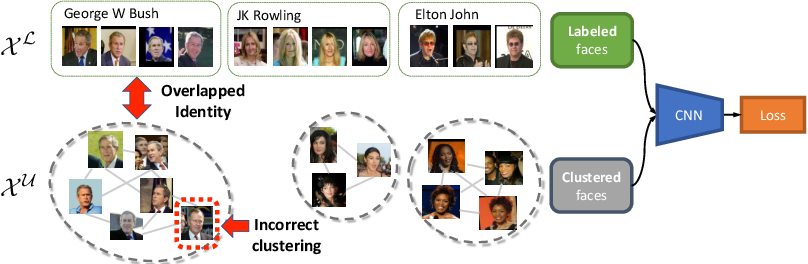 Figure 1 for Improving Face Recognition by Clustering Unlabeled Faces in the Wild