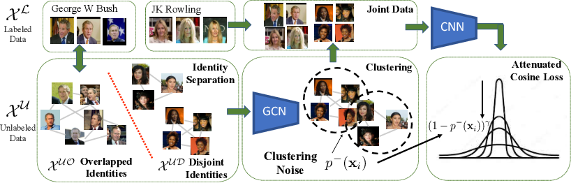 Figure 2 for Improving Face Recognition by Clustering Unlabeled Faces in the Wild